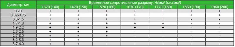 Таблица соотношения сопротивления диаметров проволоки на разрыв