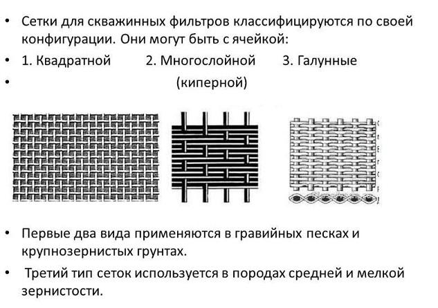 Схема классификации плетения галунных сеток