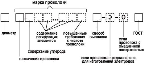 Расшифровка стандартной маркировки сварочной проволоки
