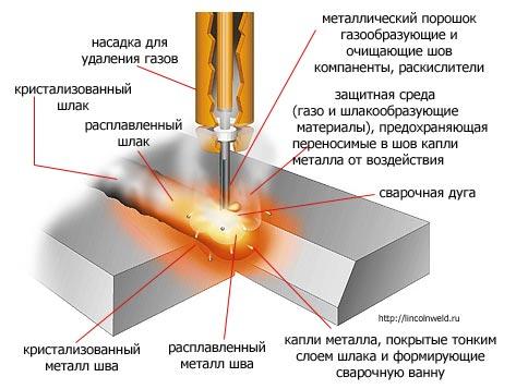 Схема процесса сварки с помощью порошковой проволоки