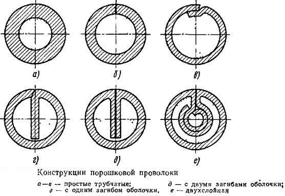 Конструкция порошковой проволоки (вид в разрезе)