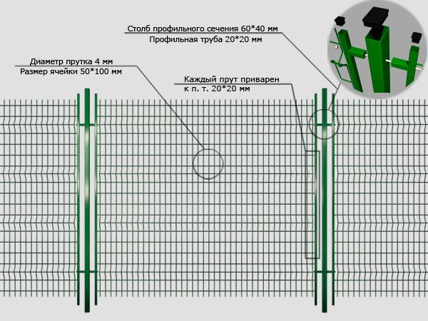 Схема монтажа забора из сварной сетки