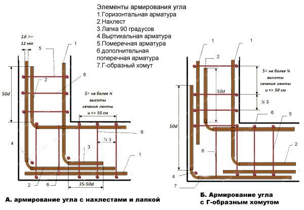 Схема укладки арматурного каркаса для углов ленточного фундамента