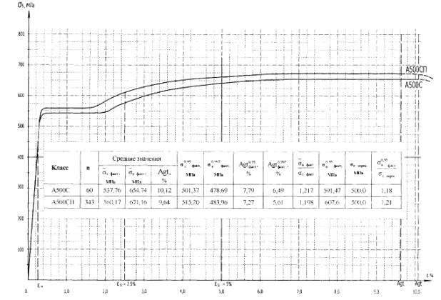 Диаграмма растяжения арматуры