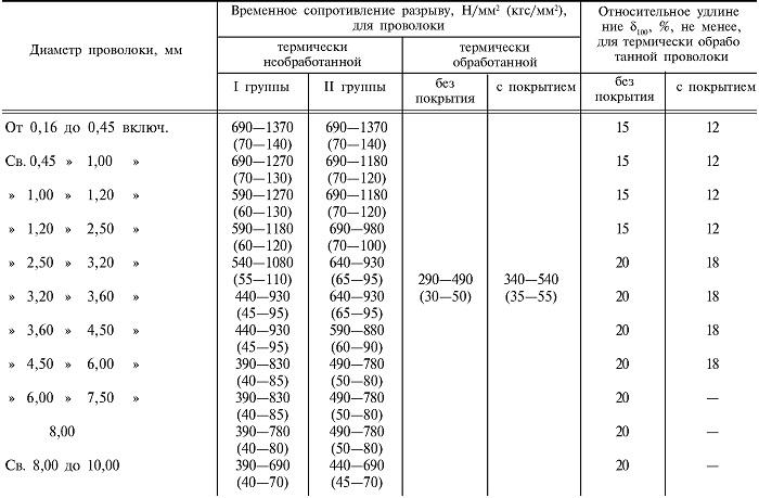 Таблица характеристик соответствия изделий ГОСТ 3282-74