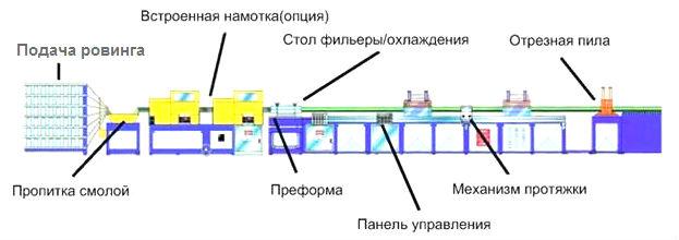 Линия производства композитной арматуры