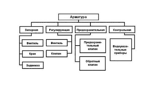 Таблица классификации арматуры