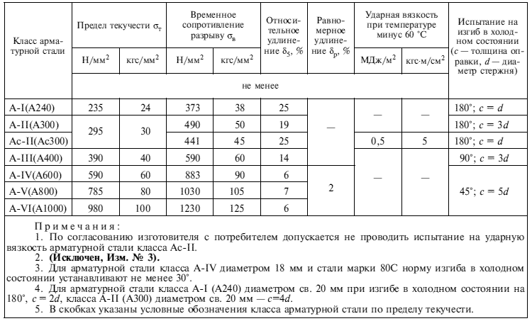 Таблица характеристик арматуры в зависимости от ее класса производства