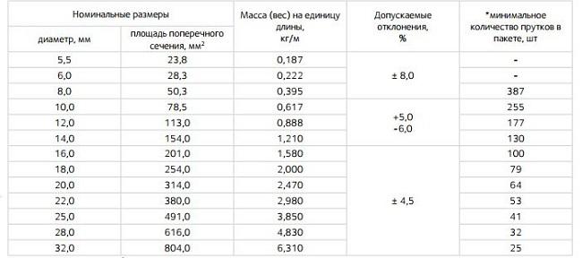 Таблица веса метра стальной арматуры