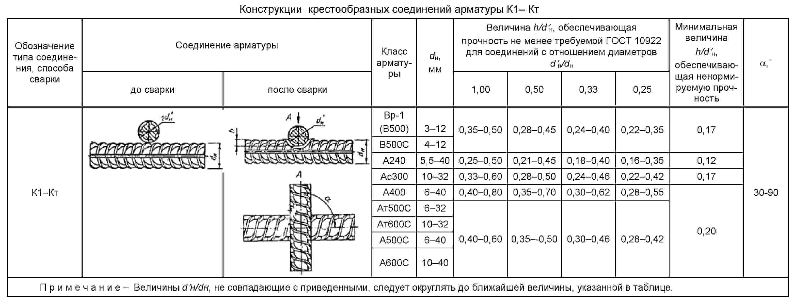 крестовое соединение-min