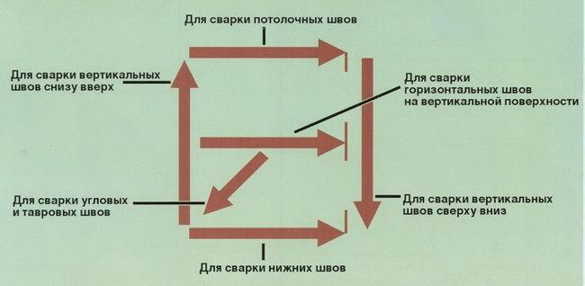 пространственное положение - обозначение